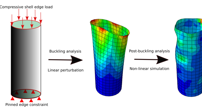 FEA in abaqus tutorial: buckling and post-buckling analysis of thin cylindrical shell